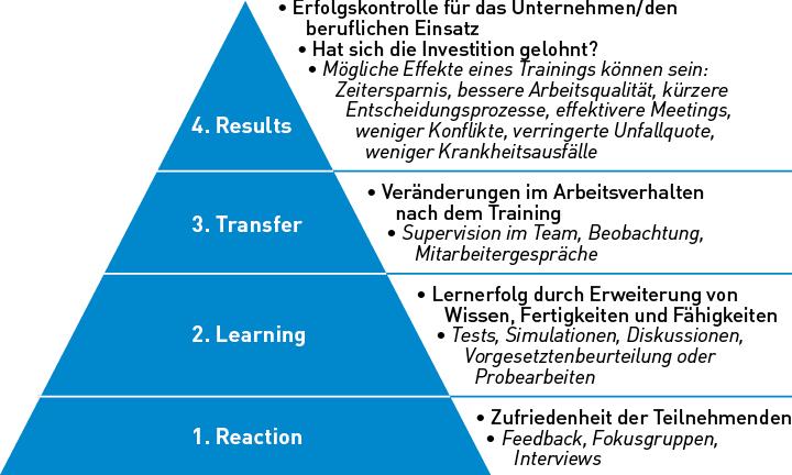 Das Bild zeigt das Vier-Phasen-Modell nach Kirkpatrick.