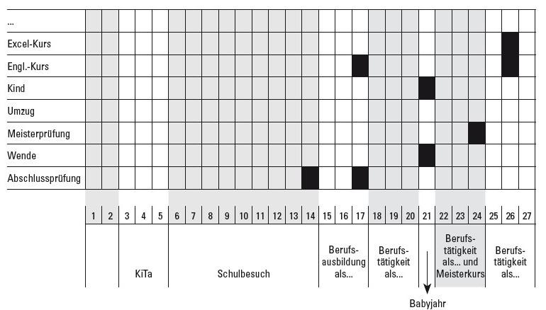 Tabelle zur Erstellung eines Lernbiogramms