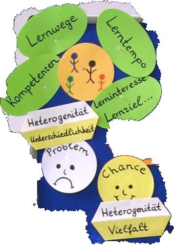 Grafik zum Thema Heterogenität bei Lernenden