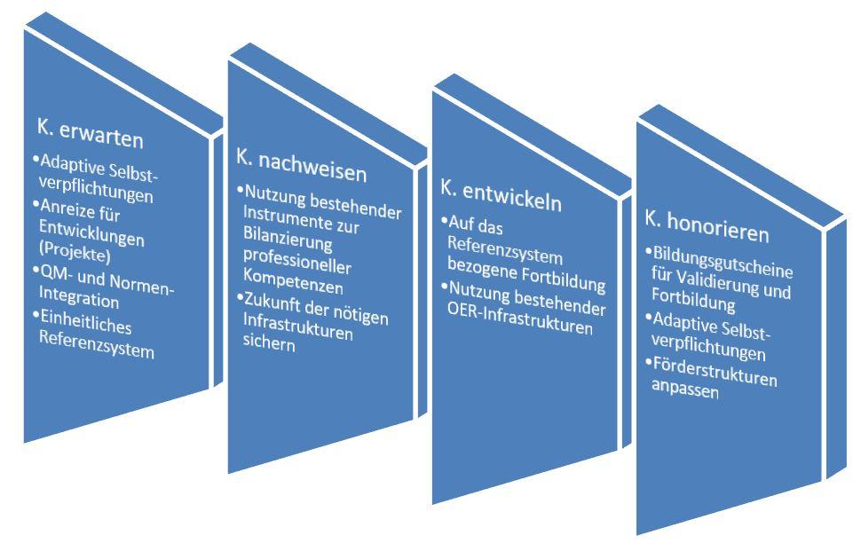 Vier Bausteine einer Kompetenzoffensive für das Weiterbildungspersonal