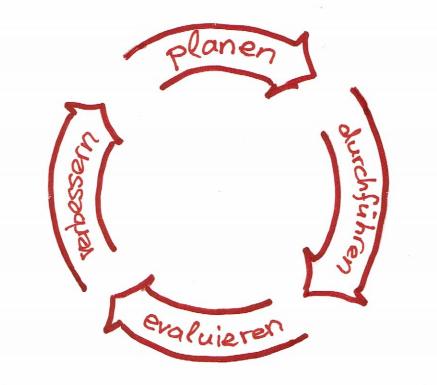 Kreisförmig angeordnete Pfeile mit der Aufschrift planen, durchführen, evaluieren, verbessern