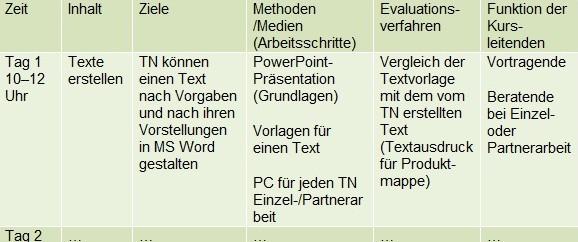 Tabelle mit Aufzeichnungen zum Kursablauf