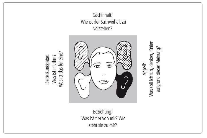 Kopf mit vier Ohren in Quadrat mit Beschriftung: Sachinhalt, Appell, Beziehung, Selbstkundgabe