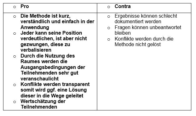 Tabelle Pro und Contra