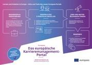 Europass: Das Portal für Lernen und Arbeiten in Europa