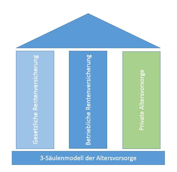 Das Bild zeigt die drei Säulen der Altersvorsorge..