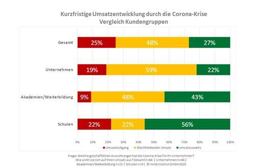 Kurzfristige Umsatzentwicklung durch die Corona-Krise Vergleich Kundengruppen