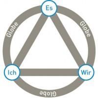 Grafik: Vier-Faktoren-Modell