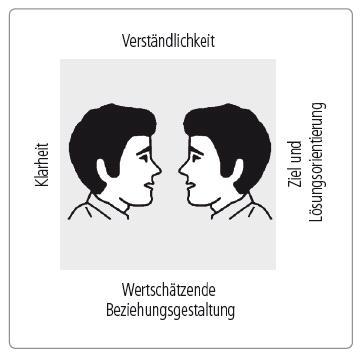 Zwei Personen im Profil in einem Quadrat mit Beschriftung: Klarheit, Verständlichkeit, Ziel und Lösungsorientierung, Wertschätzende Beziehungsgestaltung