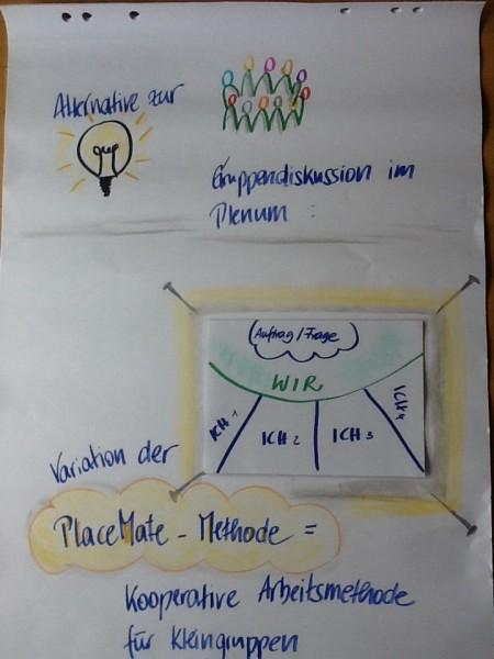 Flipchart gestaltet nach der Place-Mate-Methode