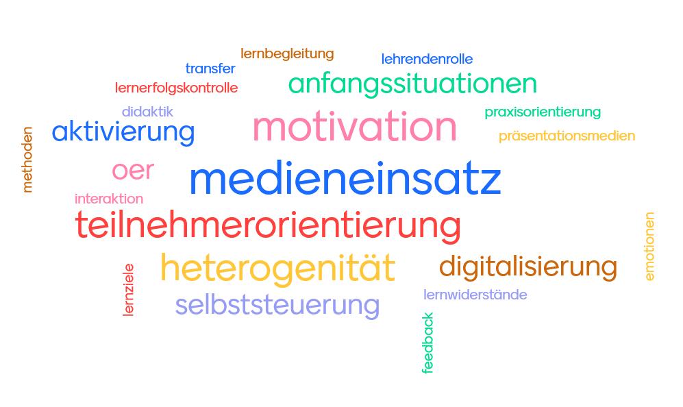 Wordcloud Schlagworte EULE Lernbereich