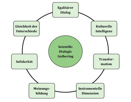 Sieben Prinzipien Scientific Dialogic Gathering