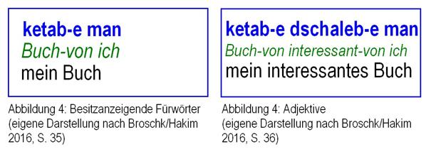 Die Abbildung 4 zeigt die unterschiedlichen Stellungen von Fürwörtern und Adjektiven in Arabisch und Deutsch.