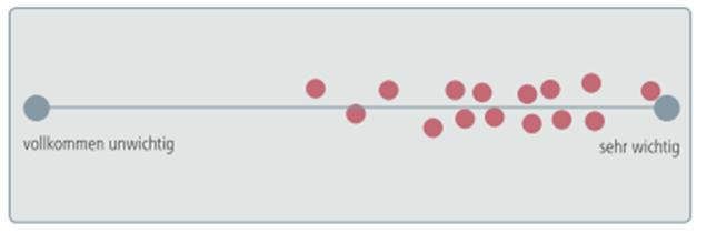 Grafik Punktabfrage