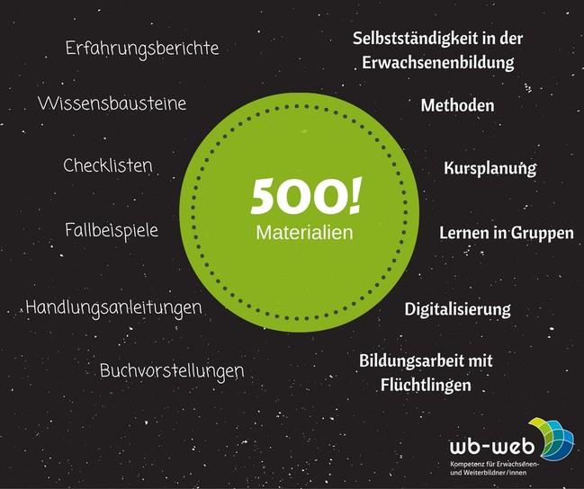 Selbst erstellte Grafik. In der Mitte ein Kreis mit der Inschrift 500. Drumherum stehen Themen von wb-web.