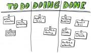 dreispaltige Tabelle mit Überschriften To do, Doing, Done, und Aufgabenzetteln