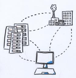 Das Bild zeigt mehrere gezeichnete Server, die mit feinen Linien mit einer Fabrik und einem Computer verbunden sind.
