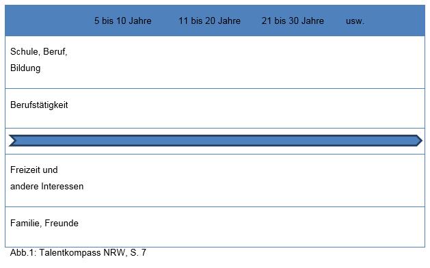 Das Bild zeigt eine Tabelle zum Talentkompass NRW.
