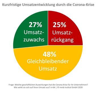 Die Grafik zeigt die kurzzeitige Umsatzentwicklung während der Corona-Krise.