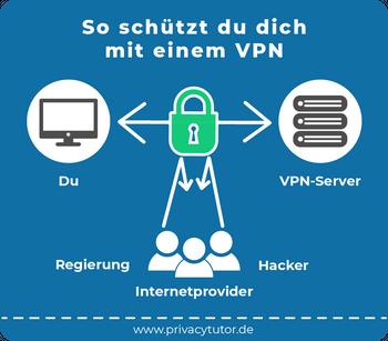 """Das Bild zeigt eine Grafik, die den Fließtext zur Frage """"Wie schützt du dich mit einem VPN"""
