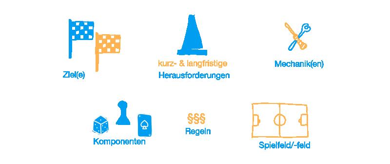 Das Bild zeigt Piktogramme und dazugehörige Bezeichnungen von Zielen, Herausforderungen, Mechaniken, Komponenten, Regeln und Spielfelder.