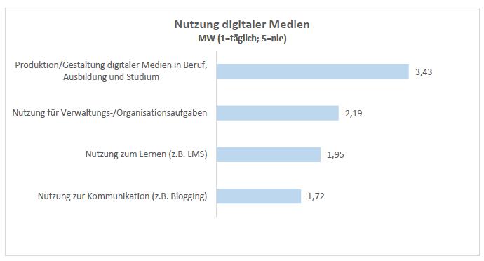 Balkendiagramm zur Mediennutzung: digitale Medien fast täglich zur Kommunikation