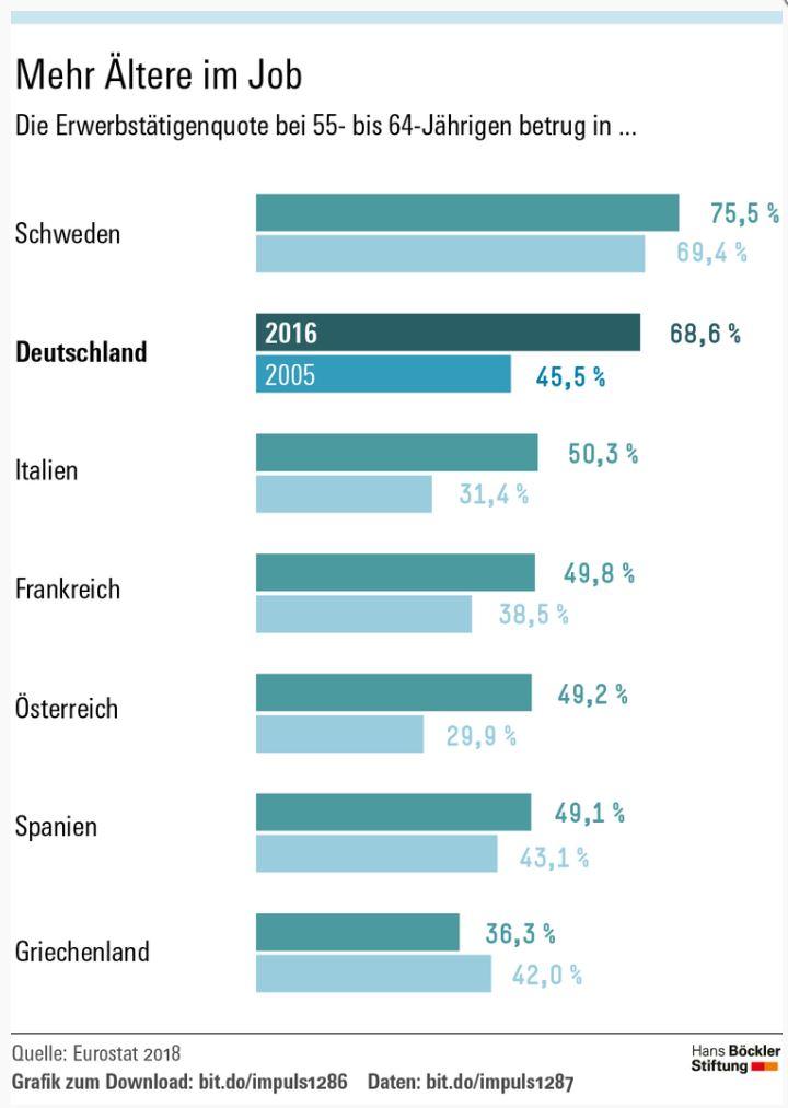 """Infografik """"Mehr Ältere im Job"""" von Eurostat"""