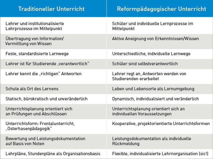Tabelle Traditioneller Unterricht gegenüber Reformpädagogischer Unterricht