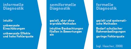 Grafische Darstellung zu informeller, semiformelle, formelle Diagnostik