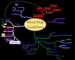 Beispiel für eine Mindmap, die mit einem digitalen Mindmapping-Tool erstellt wurde