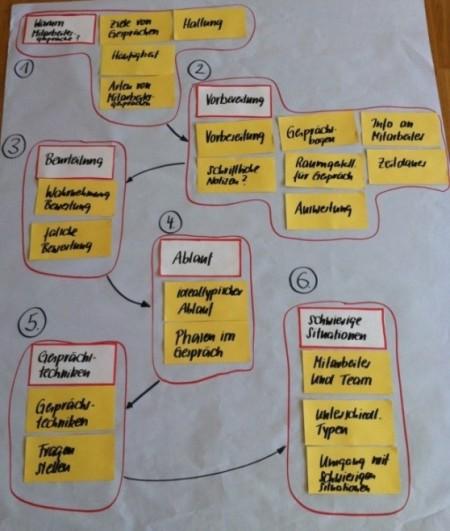 Moderationskarten in einem Ablauf