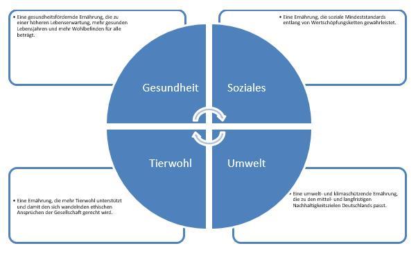 """Die Grafik zeigt die """"Big Four"""" der Ernährung: Tierwohl, Umwelt, Soziales und Gesundheit."""