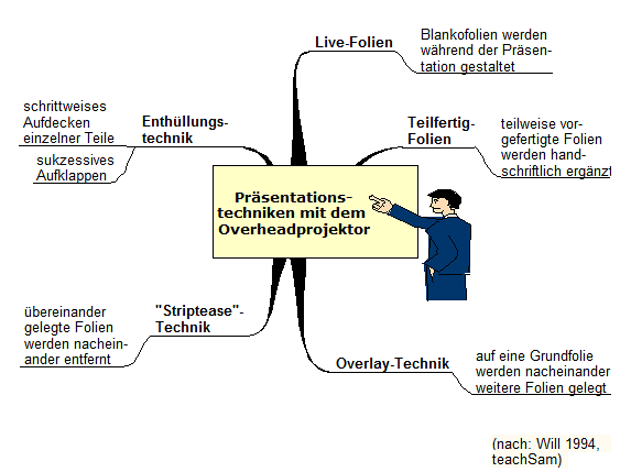 Grafik Präsentationstechniken Overheadprojektor
