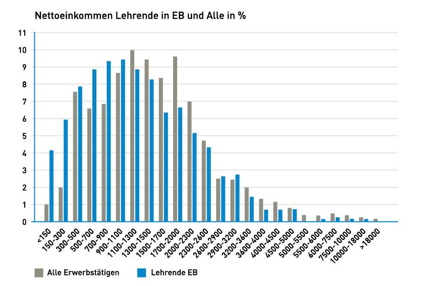 Stabdiagramm Nettoeinkommen Lehrende in der Erwachsenenbildung und Alle.