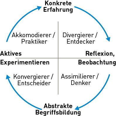 Kreisdiagramm zum Lernkreis nach Kolb