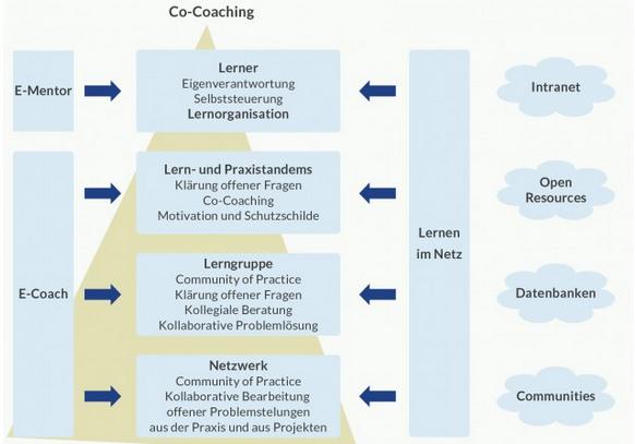 Grafik zum Idealmodell des Workplace Learning