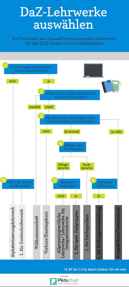 Das Bild zeigt einen Möglichkeit systematisch Lehrwerke für Deutsch als Zweitsprache auszuwählen.