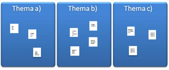 Das Bild zeigt eine Variante, wie man Plakate organisiert.