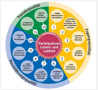 Qualitätsrad mit 12 Qualitätszielen der Seniorenarbeit