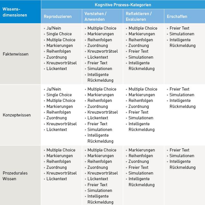 Tabelle mit Lernzielen und passenden Aufgaben