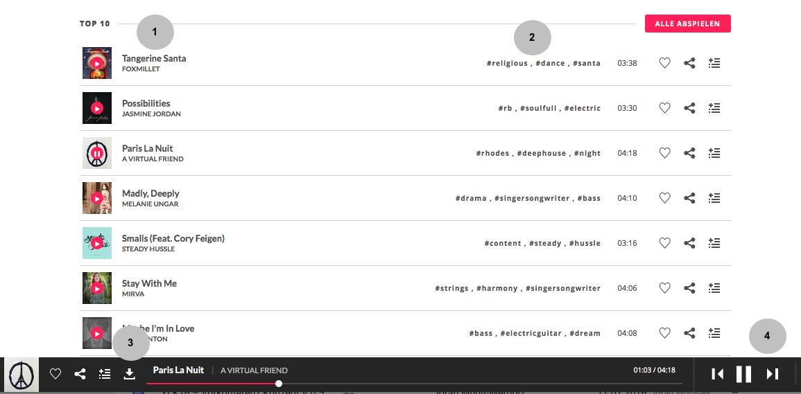 Screenshot Jamendo Playlist) (1) Künstler und Songtitel, (2) Genre und Schlagwörter, (3) Download-Feld, (4) Wiedergabe auf der Plattform
