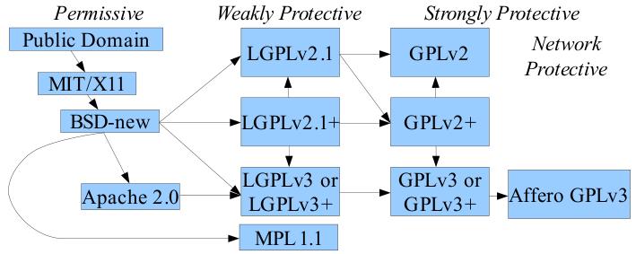 """Die Grafik """"FLOSS License Slide""""-Illustration"""" zeigt die Art der Lizenzen und deren Kompabilität untereinander."""