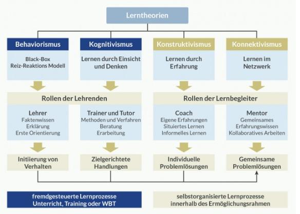 Grafik zu gängigen Lerntheorien