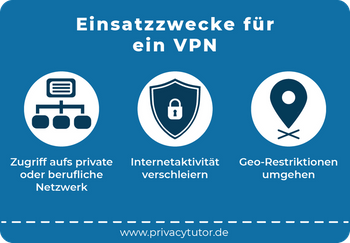 Das Bild zeigt die Einsatzzwecke für ein VPN mit drei Icons: Ein Netzwerk für den Zugriff aufs private oder berufliche Netzwerk, ein Schlosssymbol für die Verschleierung der Internetaktivitäten und ein Standortsymbol für das Umgehen von Geo-Restriktionen.