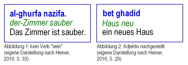 Abbildung zu grammatikalischen Unterschieden Arabisch-Deutsch nach Heiner, 2016.
