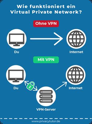 """Das Bild zeigt eine Grafik, die den Fließtext zur Frage """"Wie funktioniert ein Virtual Private Network?"""" bildlich übersetzt"""