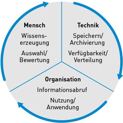 Kuchendiagramm des TOM-Modells mit den Aspekten Mensch, Technik, Organisation