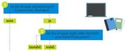 Das Bild zeigt einen Auschnitt eines grafischen Entscheidungsbaums.