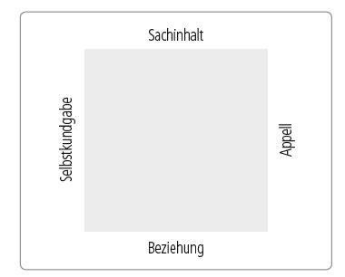 Quadrat mit Beschriftung an vier Seiten: Selbstkundgabe, Sachinhalt, Appell, Beziehung