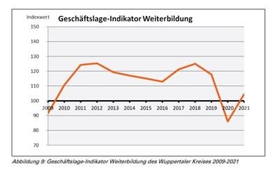 Die Grafik zeit den Geschäftslage-Indikator Weiterbildung.